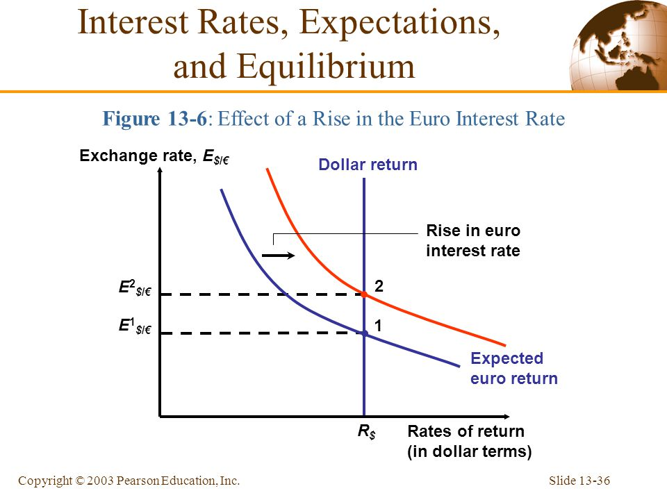 Slide 13-36Copyright © 2003 Pearson Education, Inc. Dollar return R$R$ Figure 13-6: Effect of a Rise in the Euro Interest Rate Rates of return (in dol