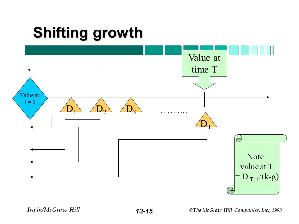 13-14 Irwin/McGraw-Hill © The McGraw-Hill Companies, Inc., 1998 Shifting Growth Rate Model g 1 = first growth rate g 1 = first growth rate g 2 = secon