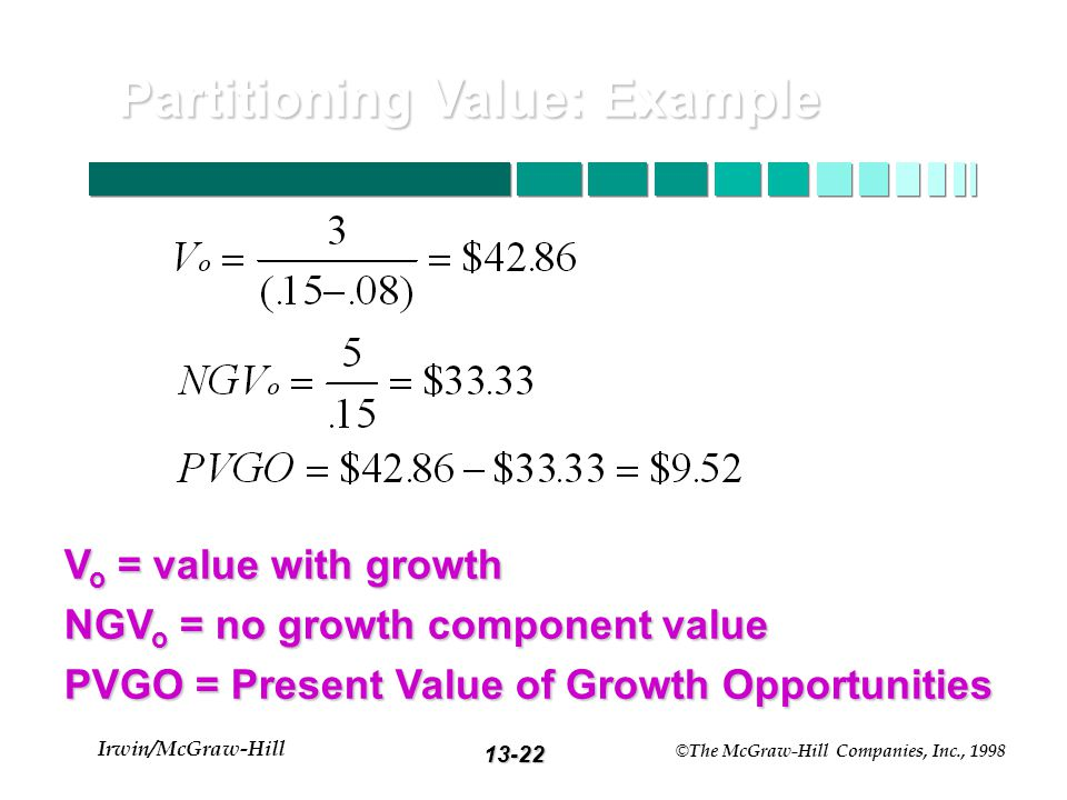 13-21 Irwin/McGraw-Hill © The McGraw-Hill Companies, Inc., 1998 Partitioning Value: Example ROE = 20% d = 60% b = 40% ROE = 20% d = 60% b = 40% E 1 = $5.00 D 1 = $3.00 k = 15% E 1 = $5.00 D 1 = $3.00 k = 15% g =.20 x.40 =.08 or 8% g =.20 x.40 =.08 or 8%