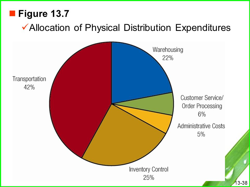 13-38 Figure 13.7 Allocation of Physical Distribution Expenditures