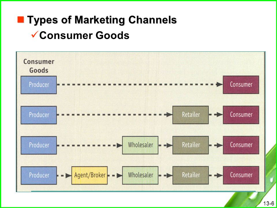 13-6 Types of Marketing Channels Types of Marketing Channels Consumer Goods