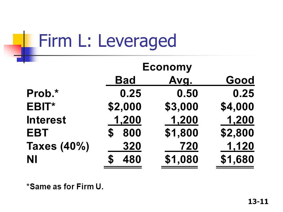 13-11 Firm L: Leveraged Economy Bad Avg. Good Prob.*0.250.500.25 EBIT*$2,000$3,000$4,000 Interest 1,200 1,200 1,200 EBT$ 800$1,800$2,800 Taxes (40%) 3