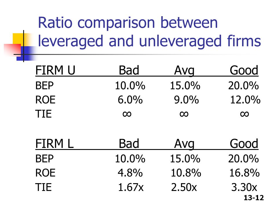 13-12 Ratio comparison between leveraged and unleveraged firms FIRM UBadAvgGood BEP 10.0% 15.0% 20.0% ROE 6.0% 9.0% 12.0% TIE ∞ ∞ ∞ FIRM LBadAvgGood BEP 10.0% 15.0% 20.0% ROE 4.8% 10.8% 16.8% TIE 1.67x 2.50x 3.30x