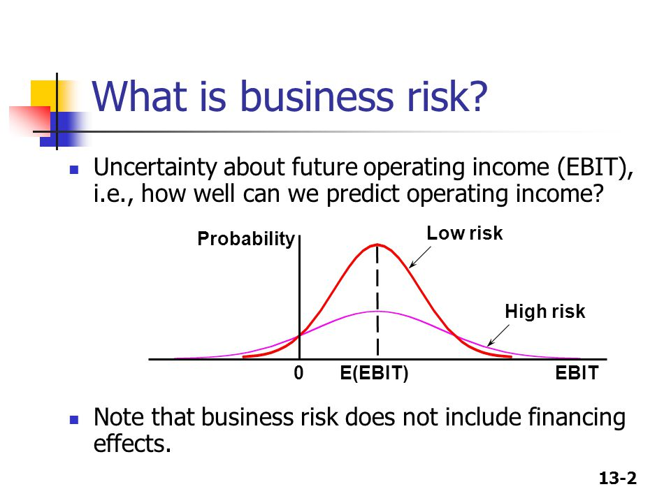 13-2 Uncertainty about future operating income (EBIT), i.e., how well can we predict operating income.