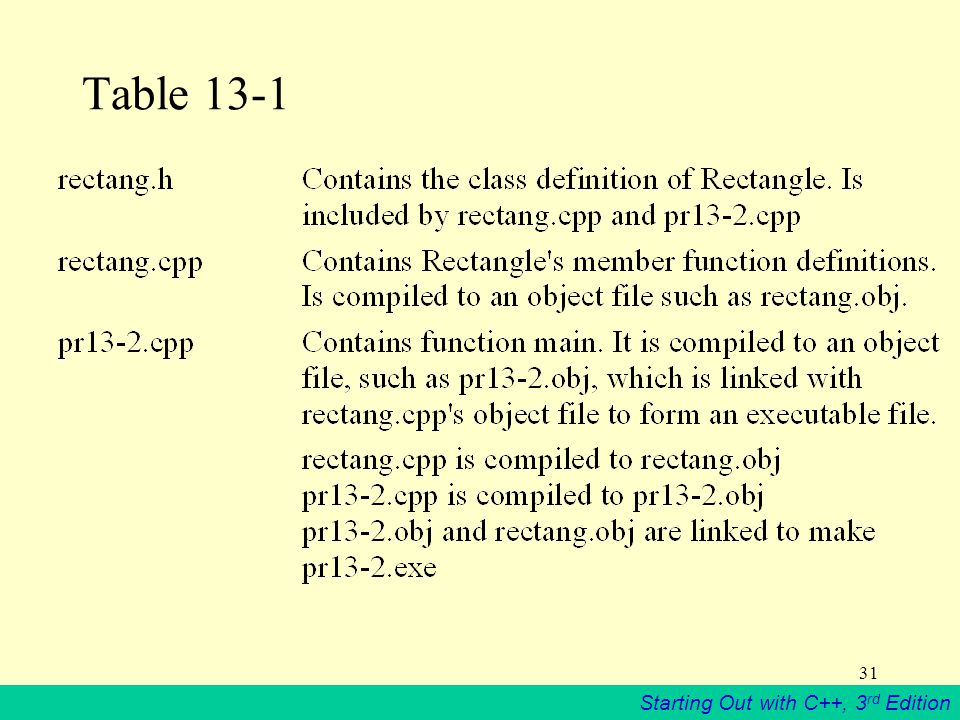 Starting Out with C++, 3 rd Edition 31 Table 13-1