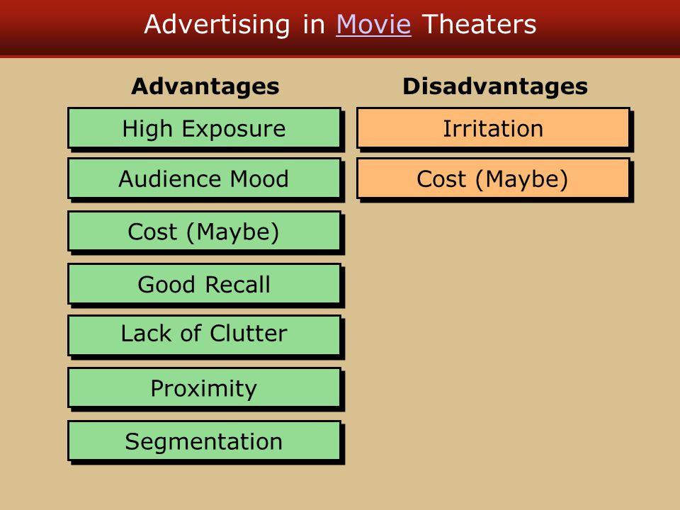Advertising in Movie TheatersMovie High Exposure Audience Mood Cost (Maybe) Good Recall Lack of Clutter Proximity Segmentation Advantages Irritation D