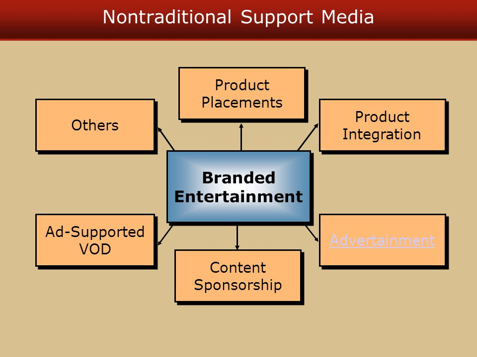 Nontraditional Support Media Advertainment Product Placements Content Sponsorship Product Integration Others Ad-Supported VOD Branded Entertainment