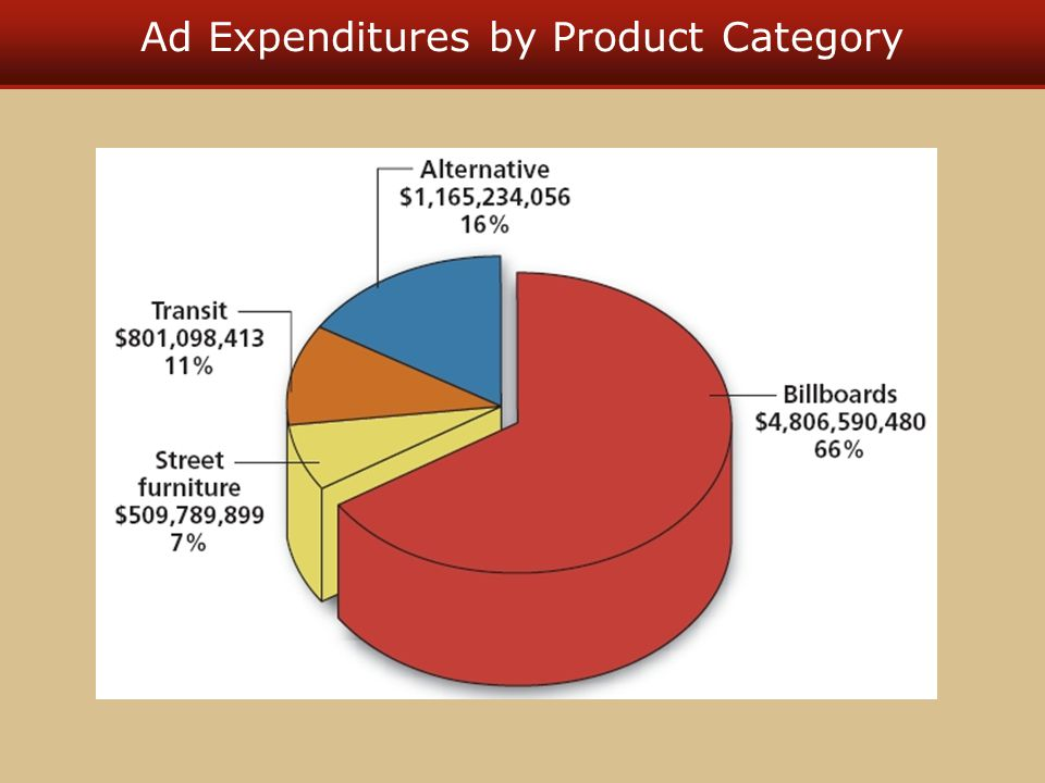 Ad Expenditures by Product Category