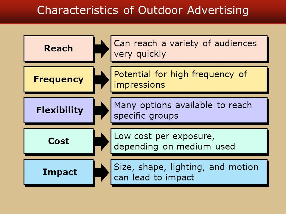 Characteristics of Outdoor Advertising Many options available to reach specific groups Flexibility Potential for high frequency of impressions Frequen