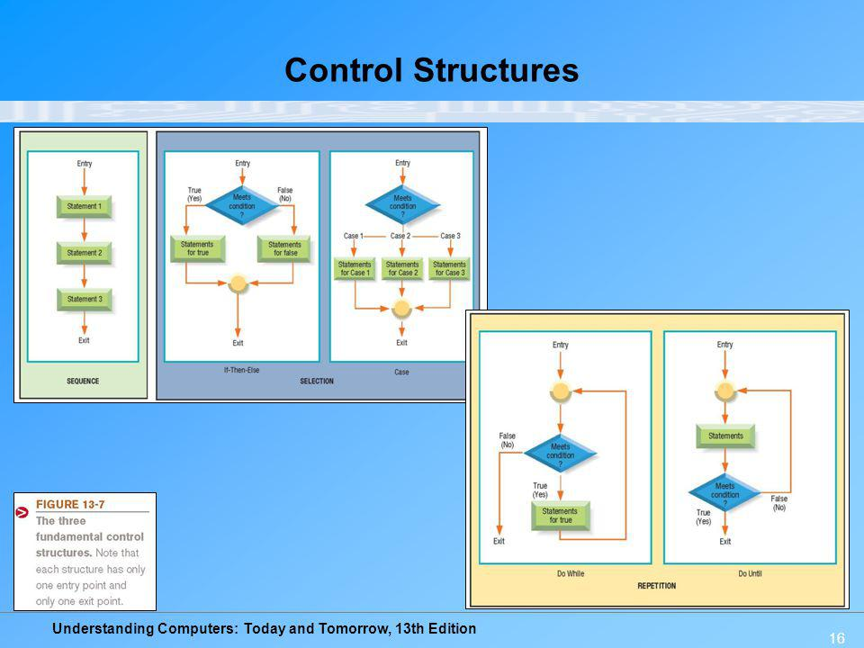 Understanding Computers: Today and Tomorrow, 13th Edition 16 Control Structures