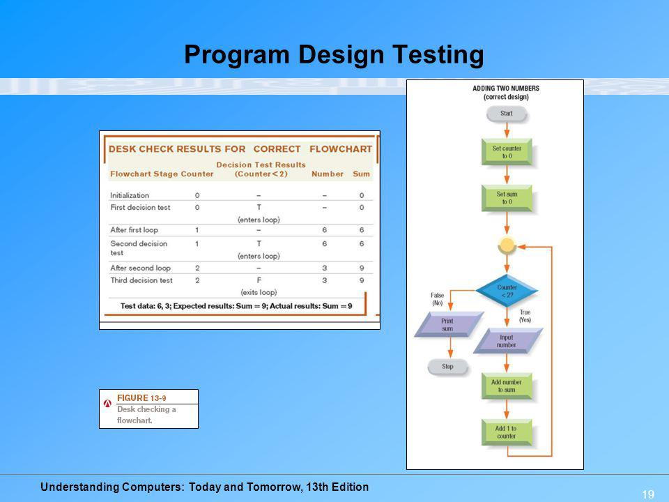 Understanding Computers: Today and Tomorrow, 13th Edition 19 Program Design Testing