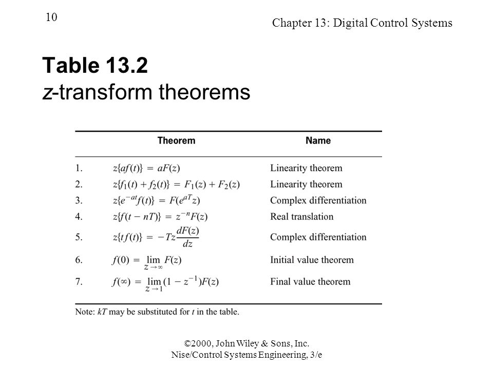 Chapter 13: Digital Control Systems 10 ©2000, John Wiley & Sons, Inc. Nise/Control Systems Engineering, 3/e Table 13.2 z-transform theorems