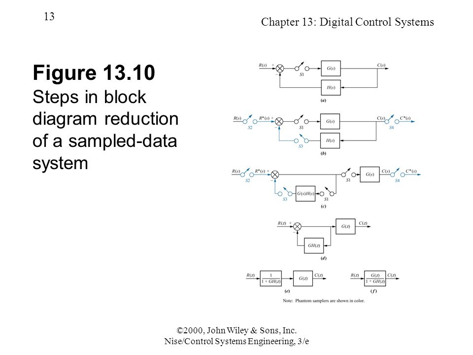 Chapter 13: Digital Control Systems 13 ©2000, John Wiley & Sons, Inc.