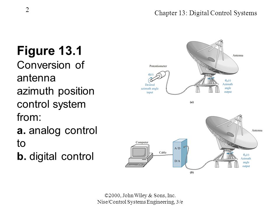 Chapter 13: Digital Control Systems 2 ©2000, John Wiley & Sons, Inc. Nise/Control Systems Engineering, 3/e Figure 13.1 Conversion of antenna azimuth p