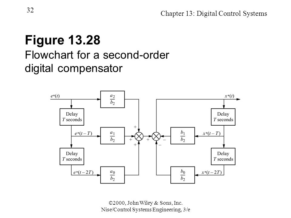 Chapter 13: Digital Control Systems 32 ©2000, John Wiley & Sons, Inc. Nise/Control Systems Engineering, 3/e Figure 13.28 Flowchart for a second-order