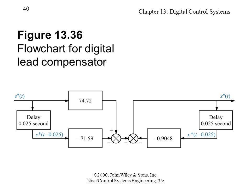 Chapter 13: Digital Control Systems 40 ©2000, John Wiley & Sons, Inc. Nise/Control Systems Engineering, 3/e Figure 13.36 Flowchart for digital lead co