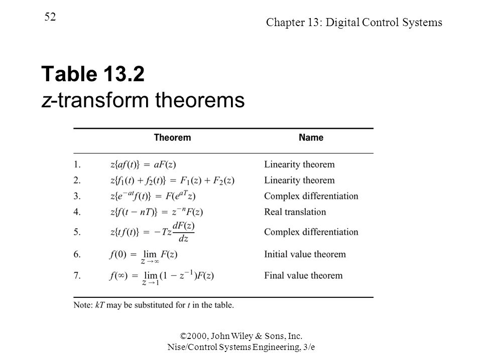 Chapter 13: Digital Control Systems 52 ©2000, John Wiley & Sons, Inc.