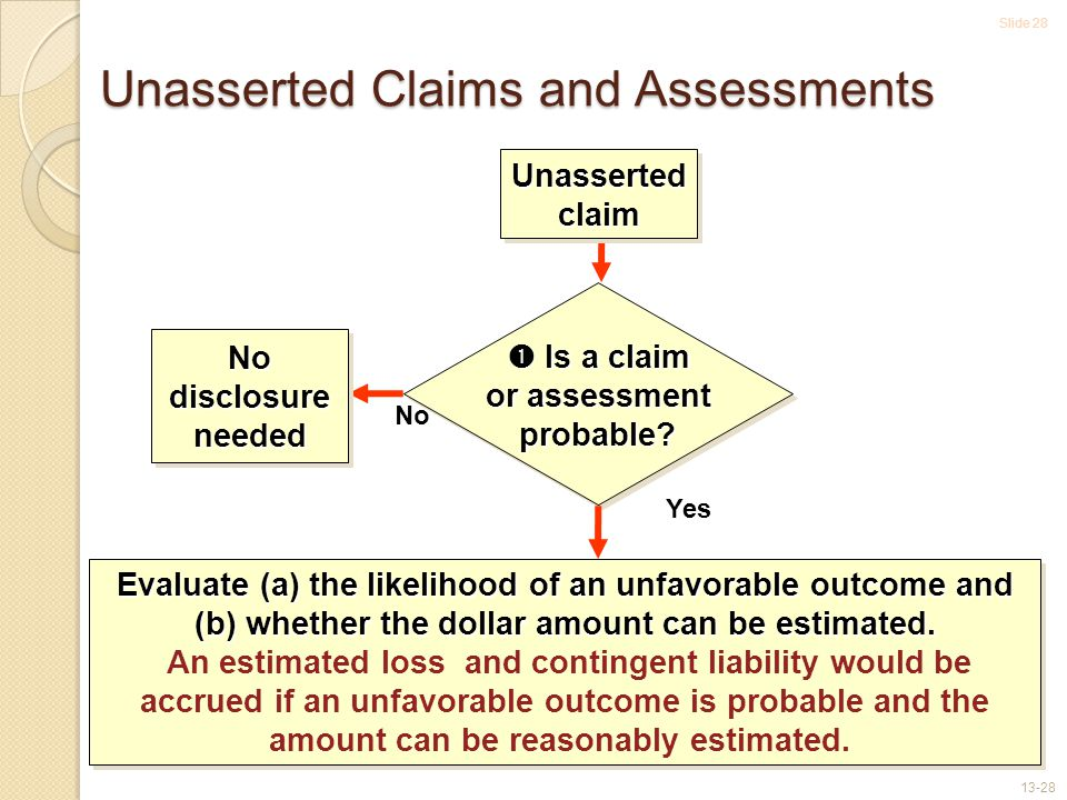 Slide 28 13-28 Unasserted Claims and Assessments  Is a claim or assessment probable.