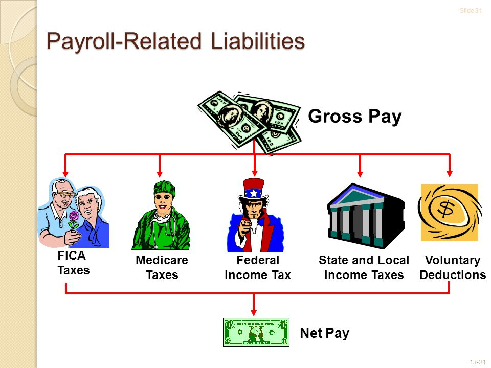 Slide 31 13-31 FICA Taxes Medicare Taxes Federal Income Tax State and Local Income Taxes Voluntary Deductions Gross Pay Net Pay Payroll-Related Liabilities