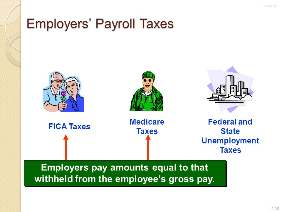Slide 35 13-35 FICA Taxes Medicare Taxes Federal and State Unemployment Taxes Employers pay amounts equal to that withheld from the employee's gross pay.