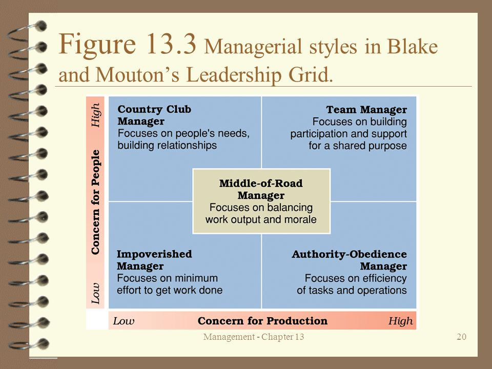 Management - Chapter 1320 Figure 13.3 Managerial styles in Blake and Mouton's Leadership Grid.