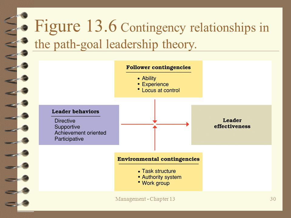 Management - Chapter 1330 Figure 13.6 Contingency relationships in the path-goal leadership theory.