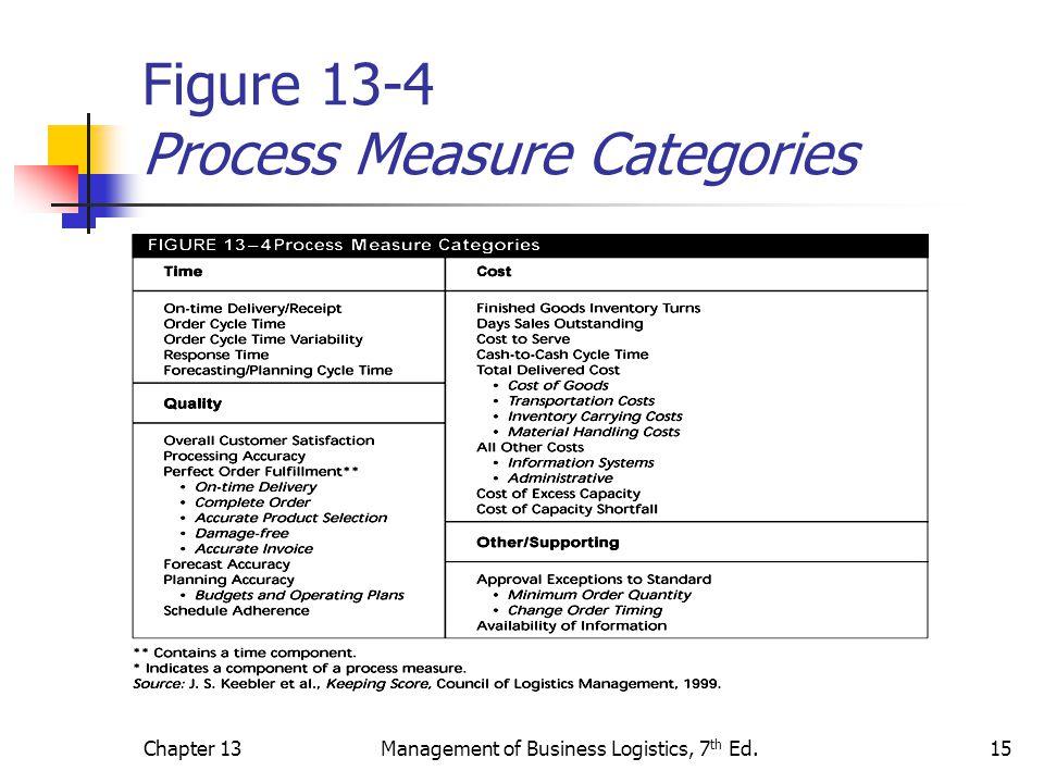Chapter 13Management of Business Logistics, 7 th Ed.15 Figure 13-4 Process Measure Categories