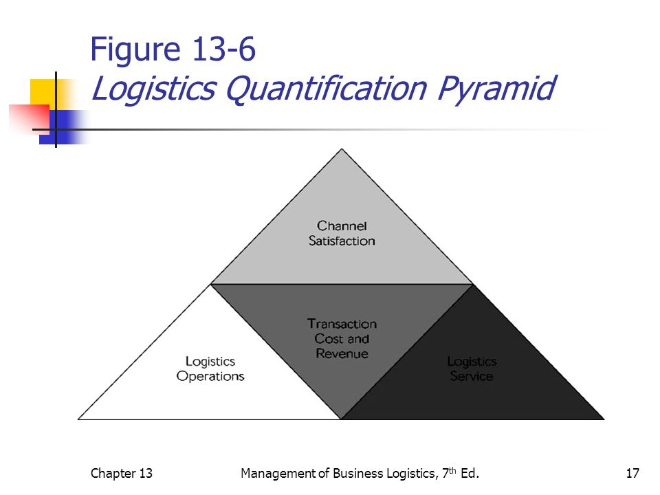 Chapter 13Management of Business Logistics, 7 th Ed.17 Figure 13-6 Logistics Quantification Pyramid