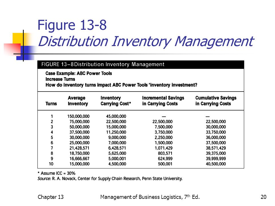 Chapter 13Management of Business Logistics, 7 th Ed.20 Figure 13-8 Distribution Inventory Management