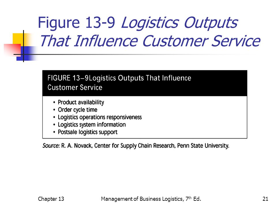 Chapter 13Management of Business Logistics, 7 th Ed.21 Figure 13-9 Logistics Outputs That Influence Customer Service