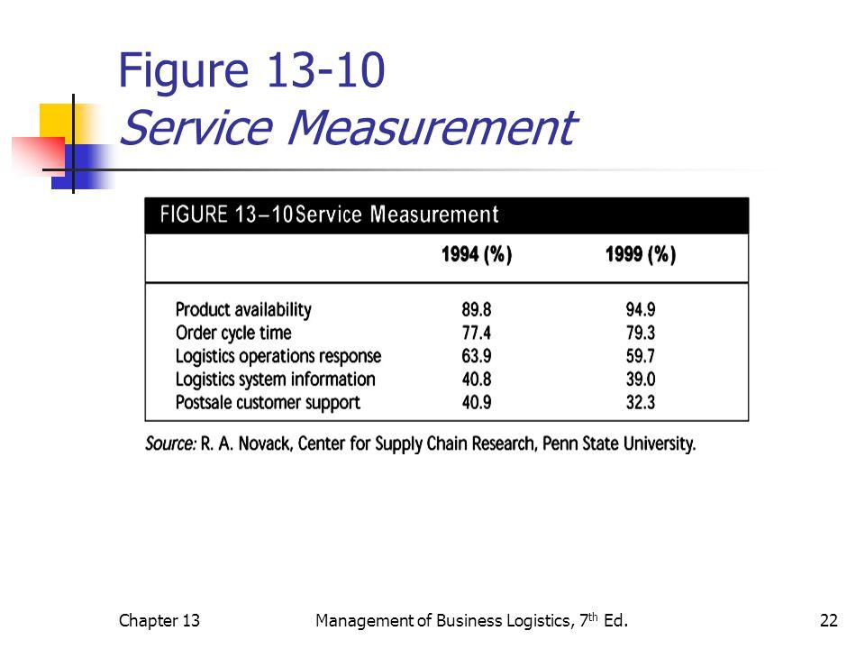Chapter 13Management of Business Logistics, 7 th Ed.22 Figure 13-10 Service Measurement