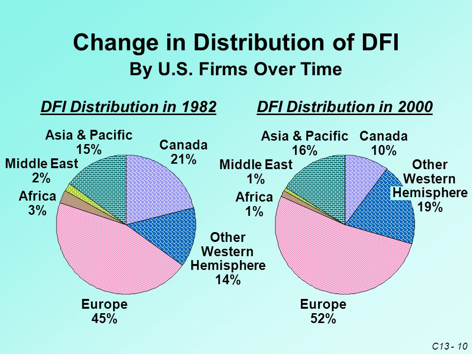 C13 - 10 Change in Distribution of DFI By U.S.