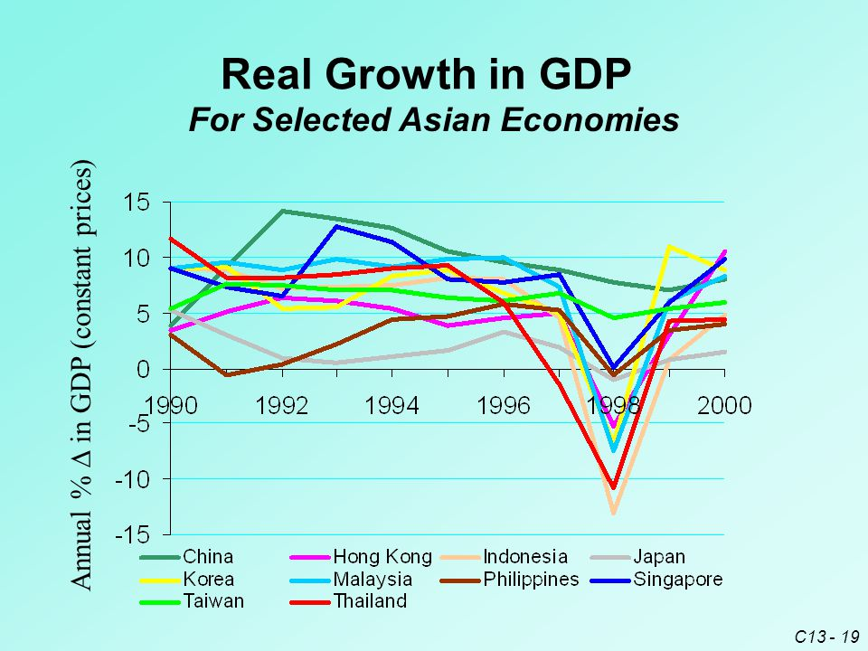 C13 - 19 Real Growth in GDP Annual %  in GDP (constant prices) For Selected Asian Economies
