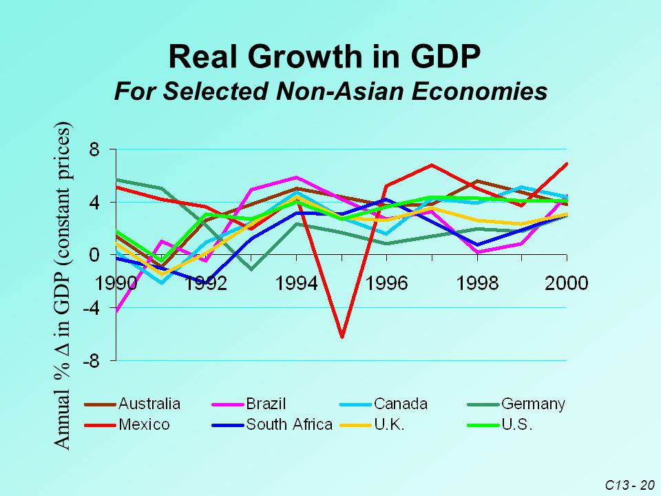 C13 - 20 Real Growth in GDP Annual %  in GDP (constant prices) For Selected Non-Asian Economies
