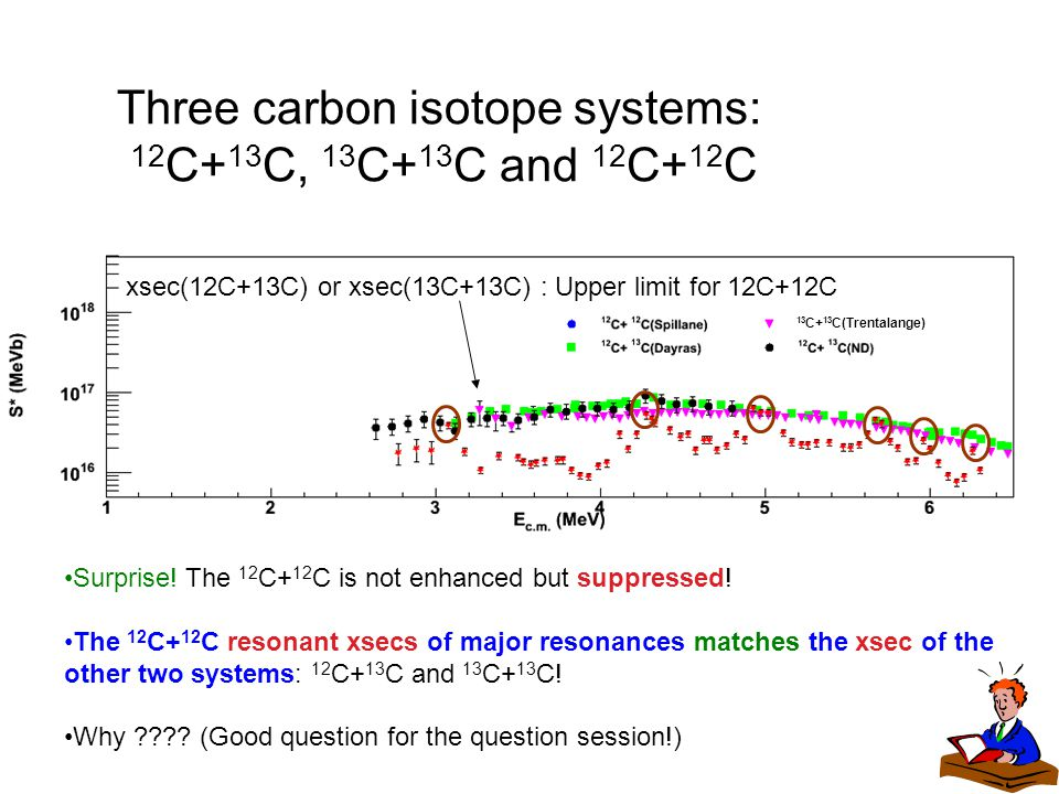Surprise! The 12 C+ 12 C is not enhanced but suppressed! The 12 C+ 12 C resonant xsecs of major resonances matches the xsec of the other two systems: