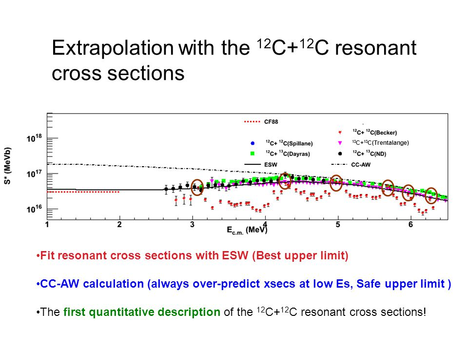 Extrapolation with the 12 C+ 12 C resonant cross sections Fit resonant cross sections with ESW (Best upper limit) CC-AW calculation (always over-predi