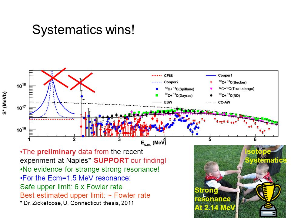 The preliminary data from the recent experiment at Naples* SUPPORT our finding.