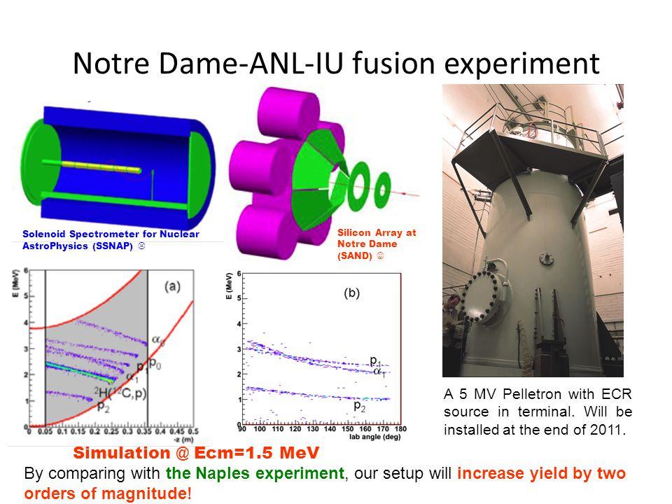 Notre Dame-ANL-IU fusion experiment A 5 MV Pelletron with ECR source in terminal.