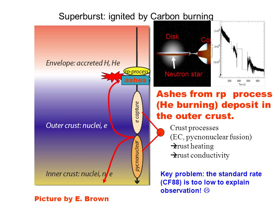 Superburst: ignited by Carbon burning Ashes from rp process (He burning) deposit in the outer crust. Crust processes (EC, pycnonuclear fusion)  crust