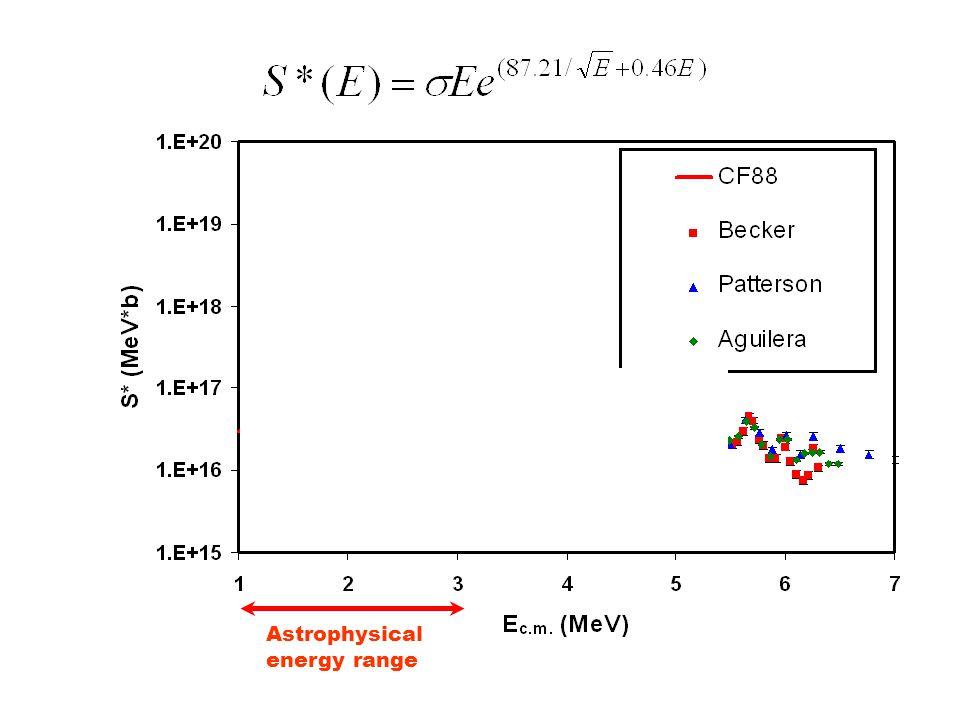 3x10 16 MeV*b Astrophysical energy range