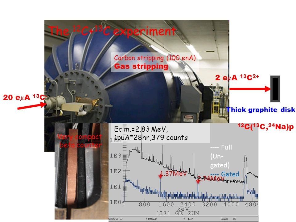 NPA5 April 7, 2011 10 MV FN Tandem @ ND 20 e  A 13 C - 2 e  A 13 C 2+ Thick graphite disk Carbon stripping (100 enA) Gas stripping The 12 C+ 13 C ex