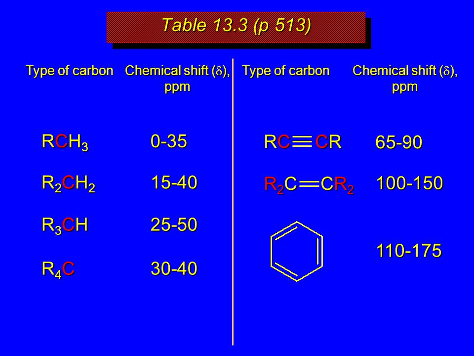 Table 13.3 (p 513) Type of carbon Chemical shift (  ), ppm Type of carbon Chemical shift (  ), ppm RCH3RCH3RCH3RCH30-35 CR2CR2CR2CR2 R2CR2CR2CR2C65-90 CRCRCRCR RCRCRCRC R2CH2R2CH2R2CH2R2CH215-40 R3CHR3CHR3CHR3CH25-50 R4CR4CR4CR4C30-40 100-150 110-175