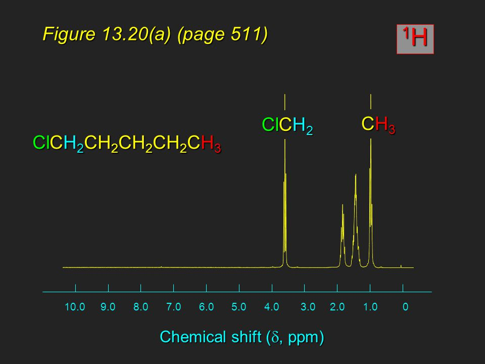 01.02.03.04.05.06.07.08.09.010.0 Chemical shift ( , ppm) ClCH 2 Figure 13.20(a) (page 511) CH3CH3CH3CH3 ClCH 2 CH 2 CH 2 CH 2 CH 3 1H1H1H1H