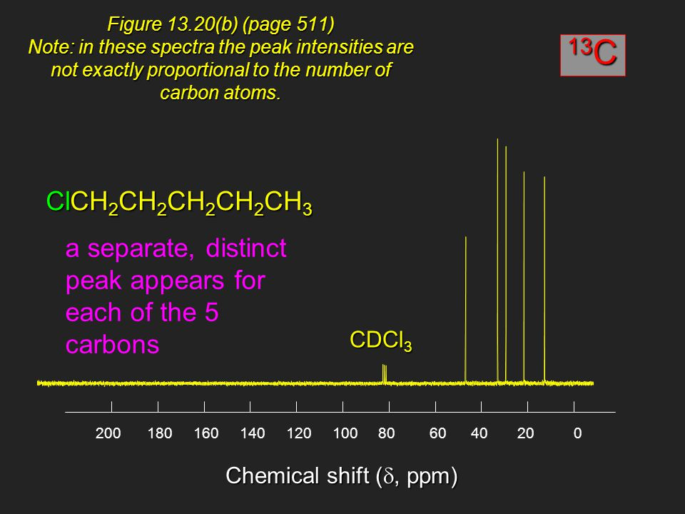 Chemical shift ( , ppm) Figure 13.20(b) (page 511) Note: in these spectra the peak intensities are not exactly proportional to the number of carbon a