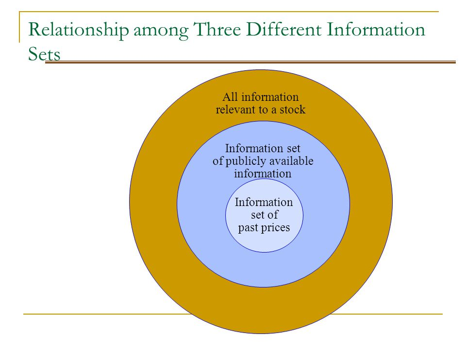 Relationship among Three Different Information Sets All information relevant to a stock Information set of publicly available information Information