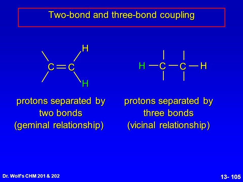 Dr. Wolf's CHM 201 & 202 13- 105 Two-bond and three-bond coupling C C H H C C HH protons separated by two bonds (geminal relationship) protons separat