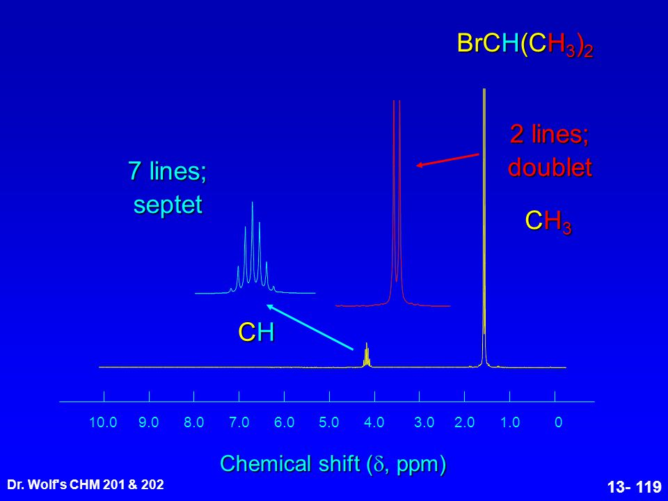 Dr. Wolf's CHM 201 & 202 13- 119 01.02.03.04.05.06.07.08.09.010.0 Chemical shift ( , ppm) BrCH(CH 3 ) 2 7 lines; septet 2 lines; doublet CH3CH3CH3CH3