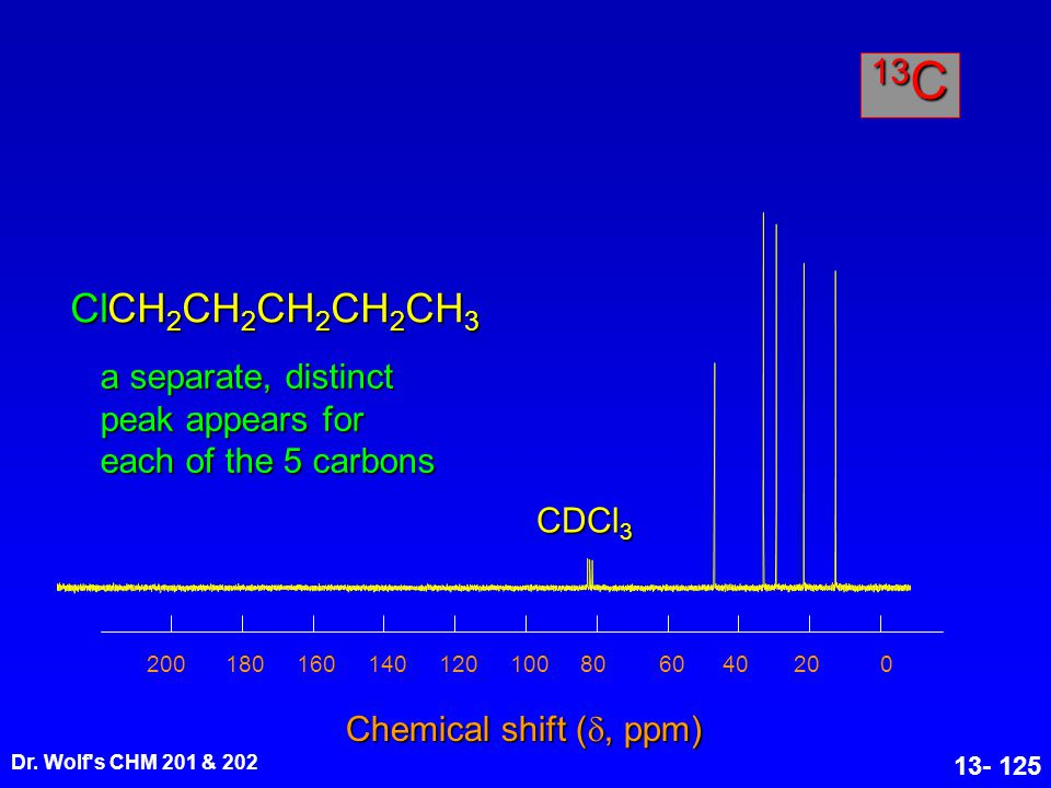 Dr. Wolf's CHM 201 & 202 13- 125 Chemical shift ( , ppm) ClCH 2 CH 2 CH 2 CH 2 CH 3 020406080100120140160180200 13 C CDCl 3 a separate, distinct peak