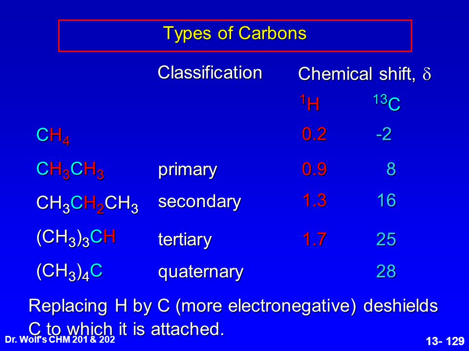 Dr. Wolf's CHM 201 & 202 13- 129 Types of Carbons (CH 3 ) 3 CH CH4CH4CH4CH4 CH3CH3CH3CH3CH3CH3CH3CH3 CH 3 CH 2 CH 3 (CH 3 ) 4 C primarysecondary terti