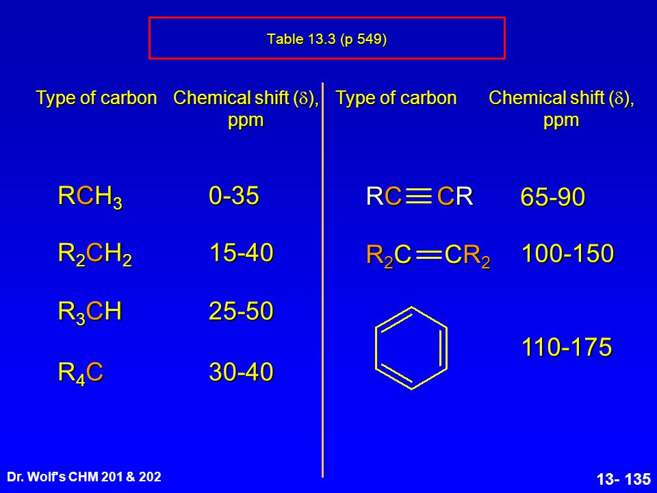 Dr. Wolf's CHM 201 & 202 13- 135 Table 13.3 (p 549) Type of carbon Chemical shift (  ), ppm Type of carbon Chemical shift (  ), ppm RCH3RCH3RCH3RCH3